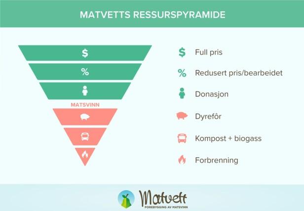 RESSURSPYRAMIDE: Slik ser Matvetts ressurspyramide ut. Den viser hvordan ressursene utnyttes best, også når maten blir definert som svinn.