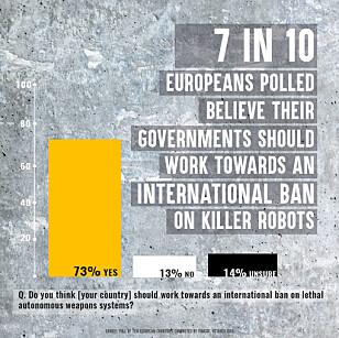 ØNSKER FORBUD: Hele sju av ti europeere ønsker at deres regjeringer skal jobbe for et forbud av robotvåpen. Bilde: Campaign to Stop Killer Robots