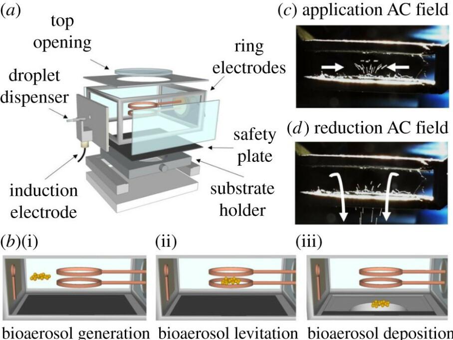 LUFTSMITTE: Forskere ved Bristol-universitetet har laget en ny maskin de håper vil gi gode svar om coronavirus og luftsmitte i løpet av kort tid. Figur: The Journal of The Royal Society Interface