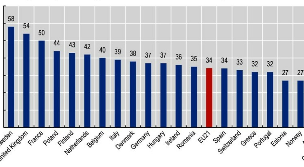 TALLENES TALE: Sverige har brukt 58 dager på å å R-tallet under 1 - Norge 27 dager. Statistikk/grafikk: OECD.