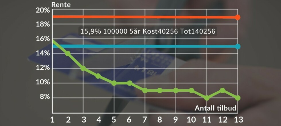 Slik sparer nordmenn 4,25 mrd