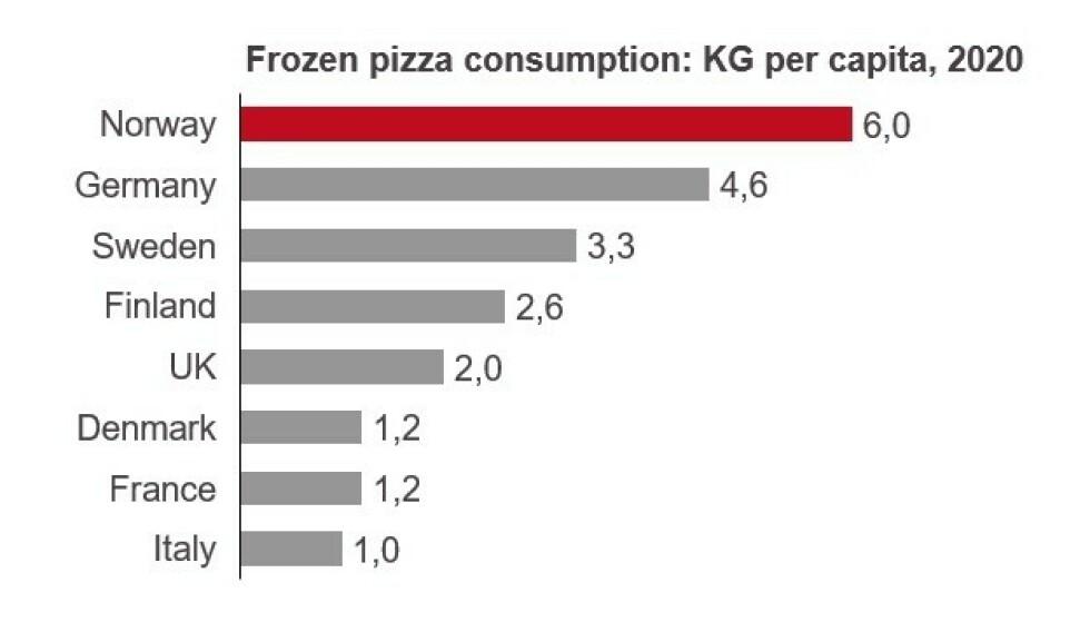 HELT I TET: Ingen spiser mer frossenpizza enn Norge. Det er også langt ned til andreplassen son som tyskerne besitter. Kilde: Euromonitor