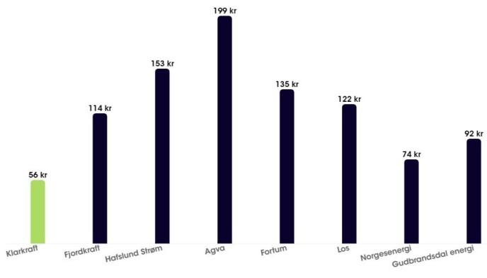 OVERSIKT: På Klarkrafts hjemmeside kan du se prisene de ulike strømselskapene tilbyr. Prisene er påslaget til strømleverandøren per måned. Avtalene er standard spotavtaler per 1. februar inkl. fast månedsbeløp. Gjennomsnittlig strømforbruk per husstand benyttet (16.000 kWh/år).