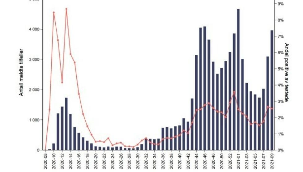 TYDELIG TREND: Grafen fra FHIs siste ukerapport viser bekreftede tilfeller av covid-19 per uke og andel positive tilfeller av de testede fra 17. februar 2020 til 7. mars 2021. Kilde: MSIS
