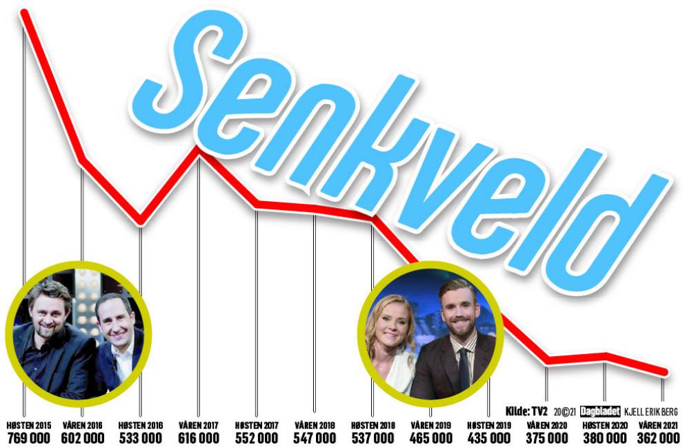 SYNKENDE KURVE: Seertallene er minsket med over 50 prosent siden høsten 2015. Foto/Grafikk: NTB / Kjell Erik Berg / Dagbladet