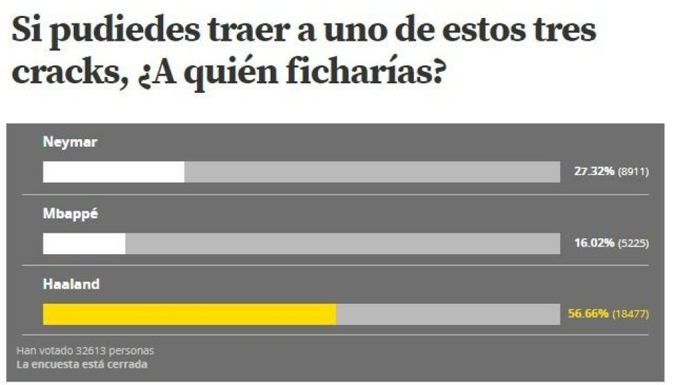 SMADRES: Erling Braut Haaland knuste Neymar og Kylian Mbappé på meningsmålingen. Foto: Faksimile / Mundo Deportivo.