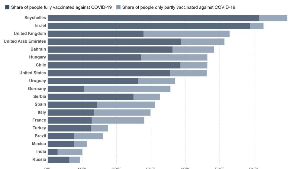 PÅ TOPP: Seychellene har en større andel vaksinerte enn både Israel og Storbritannia. Grafikk: Our World in Data