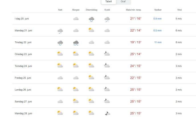 OSLO: Grafen som søndag formiddag ligger ute på nettsidene til Yr viser at makstmperaturen for Oslo kan komme opp i 25 grader fra midten av uka. Foto: Skjermdump /Yr.no