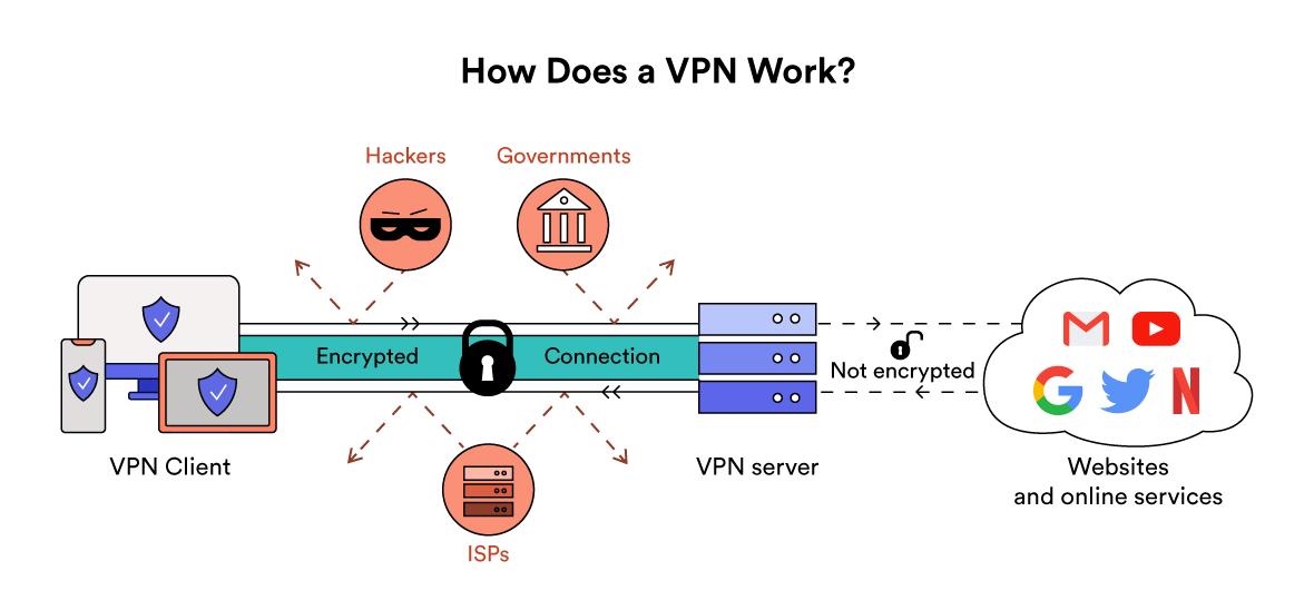 Slik fungerer en VPN